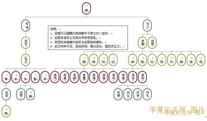 田姓雁门郡望考【附:紫荆堂考】