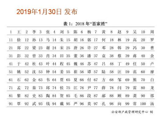 2019年最新全国百家姓排名:田姓第34位
